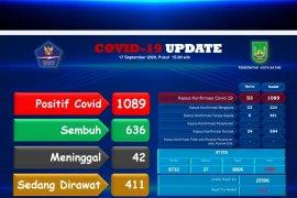 Batam catat 53 pasien baru COVID-19, 14 sembuh
