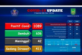COVID-19 di Batam belum reda bertambah  22 positif