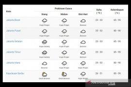 BMKG: Waspada cuaca ekstrem selama masa pancaroba