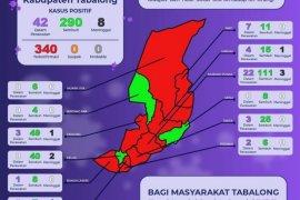 Pasien terkonfirmasi Corona di Tabalong bertambah 39 orang
