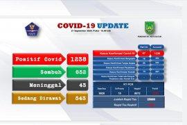 Gugus Tugas Batam: Pasien COVID-19 bertambah 67 orang