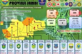 Sembilan warga Kota Jambi terkonfirmasi positif, empat sembuh