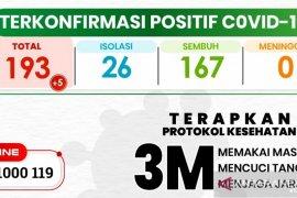 Kasus positif COVID-19 di Kota Sukabumi bertambah lima orang