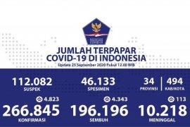 Jumlah terkonfirmasi positif COVID-19 di Indonesia bertambah 4.823, sembuh 4.343 orang