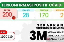 Kasus kematian pasien COVID-19 di Sukabumi bertambah lagi