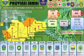 Satu pasien COVID-19 di Tanjabbar meninggal,  penambahan positif di Provinsi Jambi 16 orang