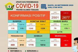 Satgas sebut pasien sembuh dari COVID-19 di Sultra sebanyak 1.814 orang