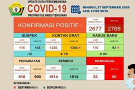 Pasien COVID-19 meninggal  di Sulawesi Tenggara menjadi 55 orang
