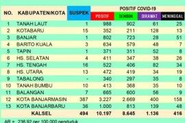 Satu anggota dewan Tabalong terkonfirmasi positif Corona