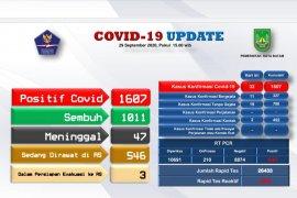 Positif COVID-19 di Batam bertambah 32