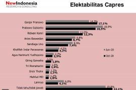 Hasil Survei: Ganjar salip elektabilitas Prabowo