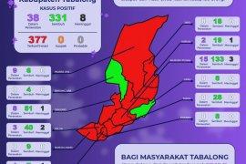Penambahan kasus  positif COVID-19 di Tabalong sebanyak 37 orang