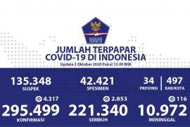 Positif COVID-19 bertambah 4.317, sembuh tambah 2.853