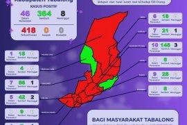 Hasil test usap, 41 warga  Tabalong positif COVID-19