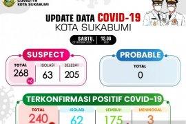 Usia produktif dominasi kasus baru COVID-19 di Kota Sukabumi