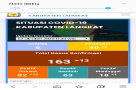 Terkonfirmasi 163 warga positif COVID-19 di Kabupaten Langkat