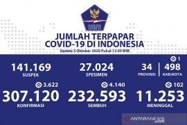 Satgas COVID-19: ada 62 kabupaten/kota zona merah, termasuk Kota Gorontalo