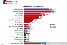 Voxpopuli: Elektabilitas Ganjar ungguli Prabowo