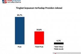 Survei Voxpopuli: Kepuasan publik terhadap Presiden Jokowi tinggi