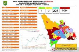 Positif COVID-19 di Madina tembus 109 orang, terbanyak di Panyabungan