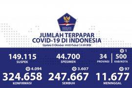 Kasus positif COVID-19 tambah 4.094, sembuh bertambah 3.607