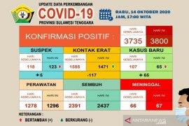 Jumlah pasien meninggal akibat COVID-19 di Sultra menjadi 67 orang