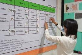730 pasien COVID-19 di kota Sorong sembuh
