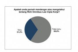 """Survei: Hanya 31,2 persen publik  tahu """"Omnibus Law"""" UU Ciptaker"""