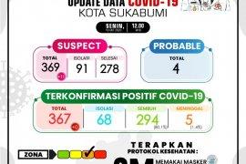 Persentase kesembuhan pasien COVID-19 di Kota Sukabumi meningkat