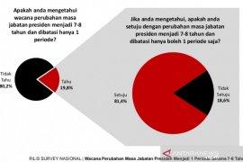 Survei: Wacana jabatan presiden satu periode dapat dukungan publik