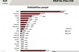 Survei Y-Publica: Elektabilitas parpol stagnan, PDIP serta PSI naik