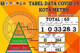Kasus positif COVID-19 di Metro capai 65 orang