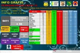 Kabar baik, warga sembuh COVID-19 di Papua bertambah 78 orang