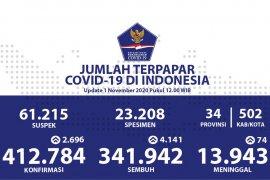 Positif COVID-19 bertambah 2.696, sembuh tambah 4.141