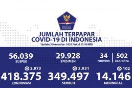 Positif COVID-19 Selasa bertambah 2.973, sembuh tambah 3.931 orang