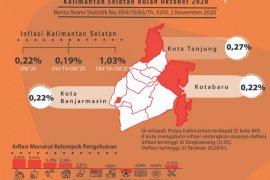 South Kalimantan's October inflation 0.22 percent