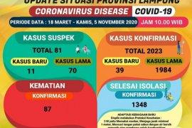 Kasus COVID-19 di Lampung tambah 39 menjadi 2.023
