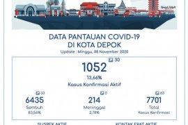 Pasien sembuh dari COVID-19 di Depok capai 83,56 persen
