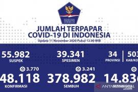 Positif COVID-19 Indonesia  bertambah 3.770 jadi 448.118 kasus