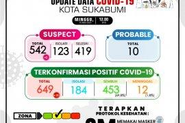 Pasien COVID-19 aktif di Kota Sukabumi capai 184 orang jalani isolasi