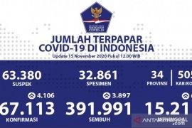 Positif COVID-19 Indonesia Minggu tambah 4.106, sembuh 3.897 orang