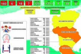 Di Kabupaten Penajam pasien sembuh dari COVID-19 jadi 129 Orang