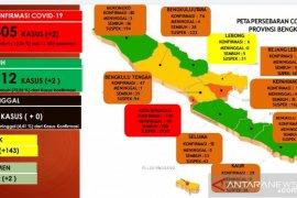 Angka kesembuhan COVID-19 di Bengkulu capai 72,2 persen