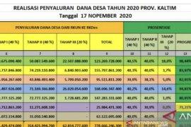 Realisasi penyaluran Dana Desa di Kaltim capai Rp778,666 miliar