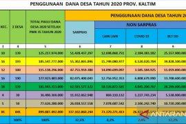 Total Dana Desa dibelanjakan mencapai Rp591,657 miliar