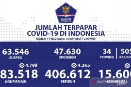 Positif COVID-19 Indonesia bertambah 4.798, sembuh 4.265 orang