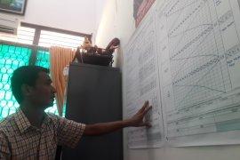 KPU Bangka Barat siapkan simulasi pemungutan suara sehat