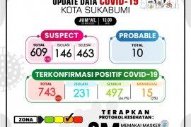 Persentase kesembuhan pasien COVID-19 di Kota Sukabumi menurun