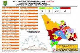 Positif COVID-19 di Madina menjadi tiga orang