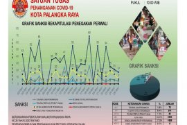 3.742 warga Palangka Raya terjaring operasi yustisi COVID-19